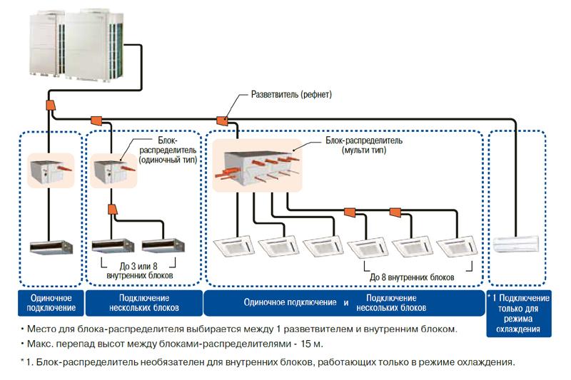 Схема подключения рефнет-разветвителей